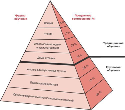 формы и методы обучения взрослых