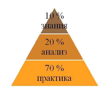 Демьяненко Обучение менеджеров или развитие управленческой компетенции организации