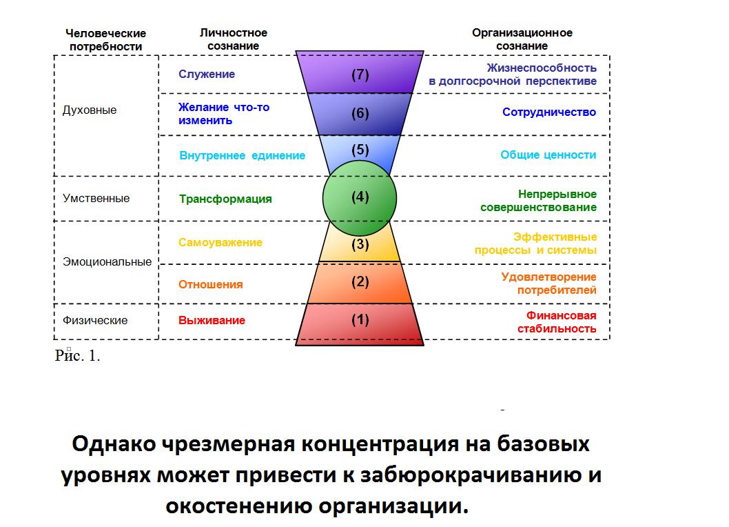 ценностный анализ