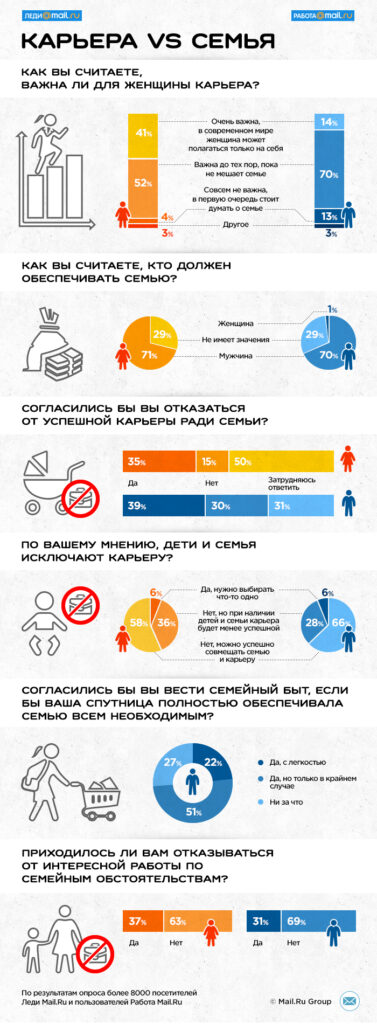 Инфографика_Карьера vs Семья