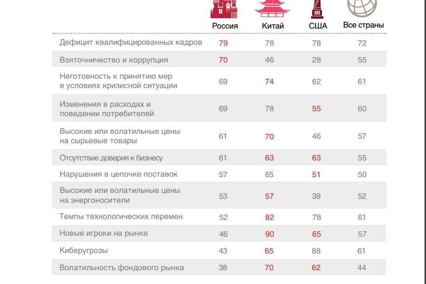 chto_trevozhit_rossiiskih_rukovoditelei