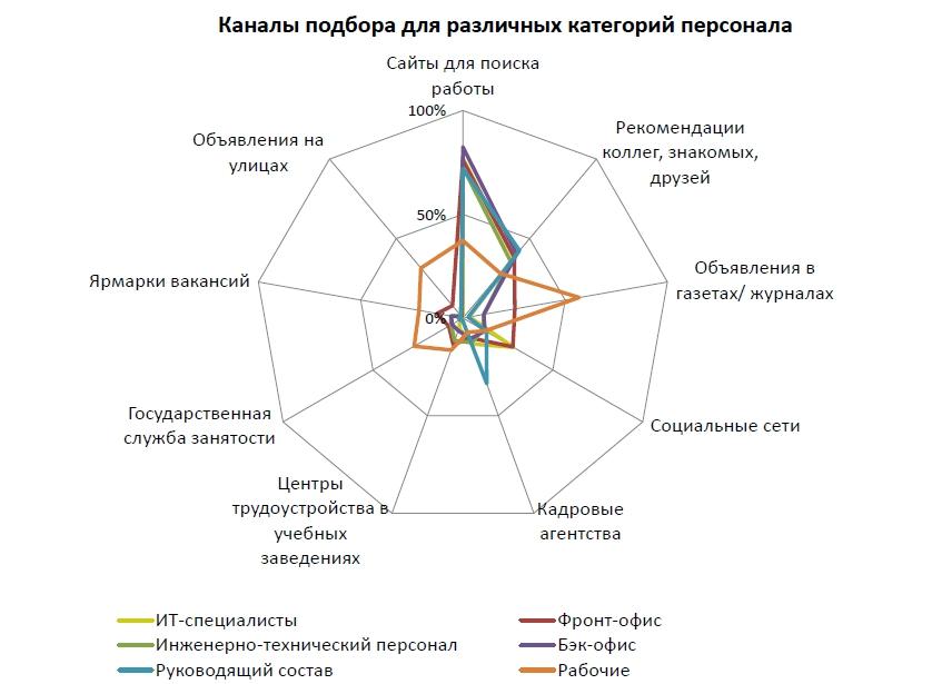 kanaly_podbora_personala
