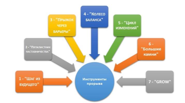 instrumenty_proryva