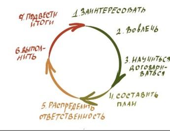 Применение фасилитации в проекте развития команд