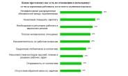 Опрос: какие претензии чаще всего предъявляют подчиненные к руководителям