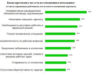 Опрос: какие претензии чаще всего предъявляют подчиненные к их руководителям
