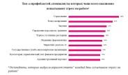 ТОП — 10 стрессовых ситуаций на работе