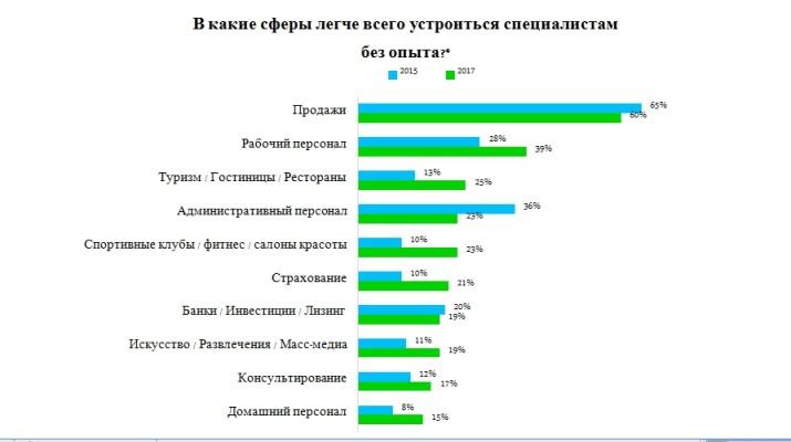 потери интереса работодателей к кандидатам без опыта следующие: