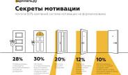 Тренды развития мотивационных систем России: цели, задачи