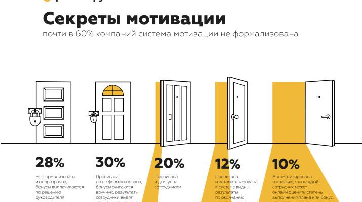 прозрачность систем мотивации_Зарплатару