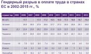 Каков в России  гендерный разрыв в оплате труда