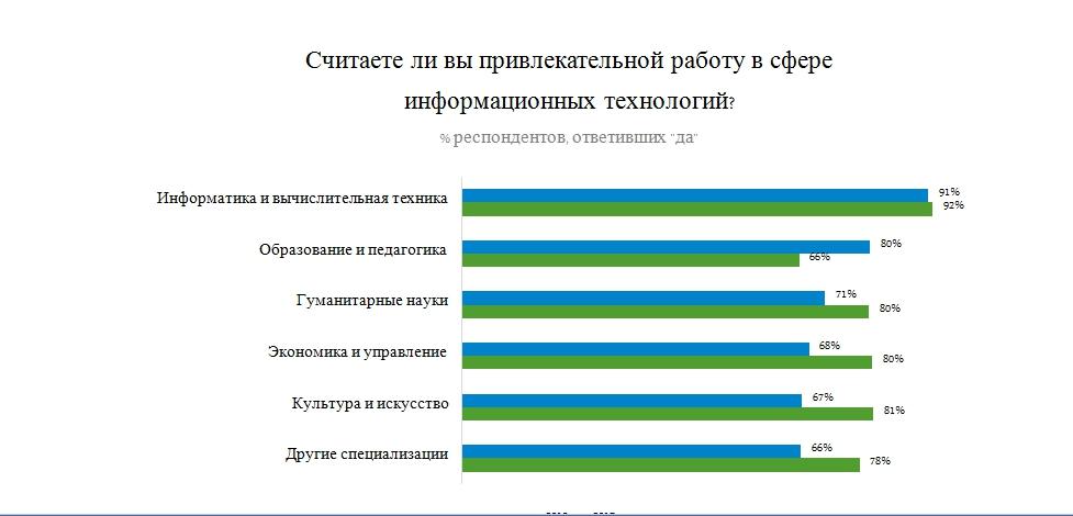 82% респондентов данной аудитории считают сферу ИТ привлекательным трудовым поприщем