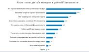 31% девушек-соискателей  считают, что программист — сексуальная профессия для девушки