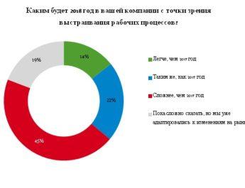 Планы российских компаний на 2018 год