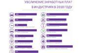 В России замедлился рост заработных плат