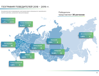 Лидеры России 2019