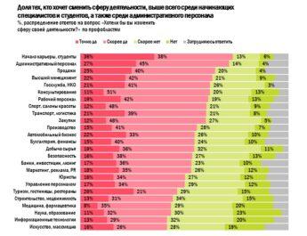 удовлетворенность рабочим местом сотрудников России