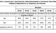 Половина россиян никогда не проходили групповые собеседования, и 23% относятся к ним негативно