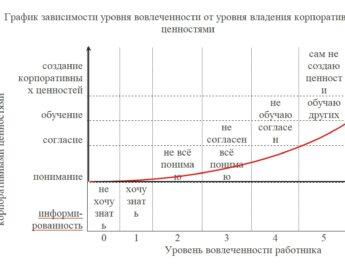 График зависимости уровня вовлеченности от уровня владения корпоративными ценностями