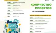 Аналитики  FL.ru и  TalentTech фиксируют бум регистраций фрилансеров